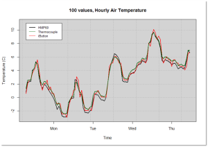 This chart shows the trace of three different sensors monitoring temperature at the same location.