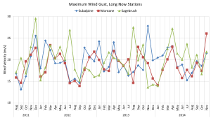 Over three years of monthly maximum wind speeds are shown here from three stations in the Snake Range, Nevada. The Sagebrush station is the lowest elevation at 6000ft, the Montane is mid-elevation at 9000ft, and the Subalpine station is the highest at 11,000ft.
